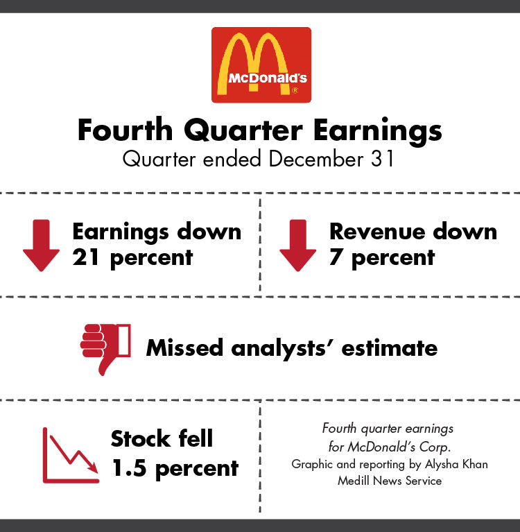 McDonald's Corp. earnings fall | Medill Reports Chicago