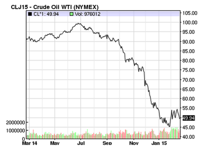 Oil prices graph