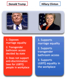 LGBTQ issues Trump/Clinton infographic