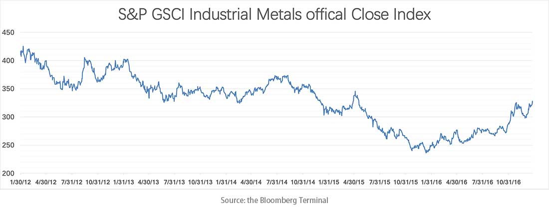 metal prices embed