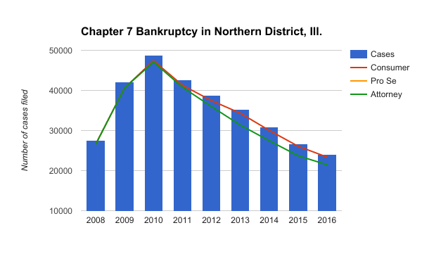 The number of chaper 7 bankruptcy filings in the Northern District of Illinois have been decreasing since 2010, according to the U.S. Bankruptcy Court in the Northern District of Illinois. (Katherine Hyunjung Lee/MEDILL)