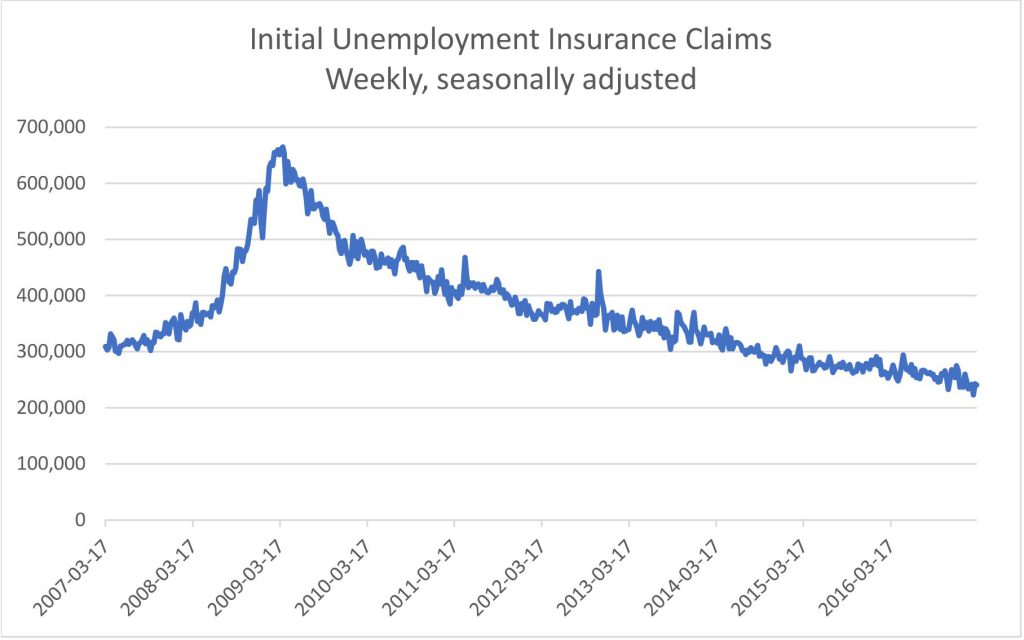 US Jobless Claims Fell Last Week to 241000