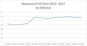 Quarterly revenues of ICE  Source: Bloomberg. Feb. 7, 2018 (Minghe Hu/MEDILL)