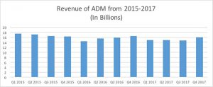 Revenue of ADM from 2015 to 2017. Source: Bloomberg. Feb. 6, 2018(Minghe Hu/MEDILL)