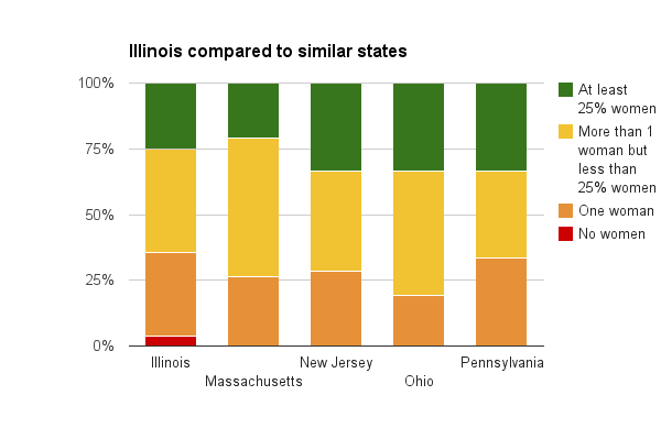 Illinois has 28 S&P 500 companies, compared to similar states above. and includes the percentage of boards with only one woman. The data comes from board member listings on company websites in January. (Kate Morrissey/Medill)