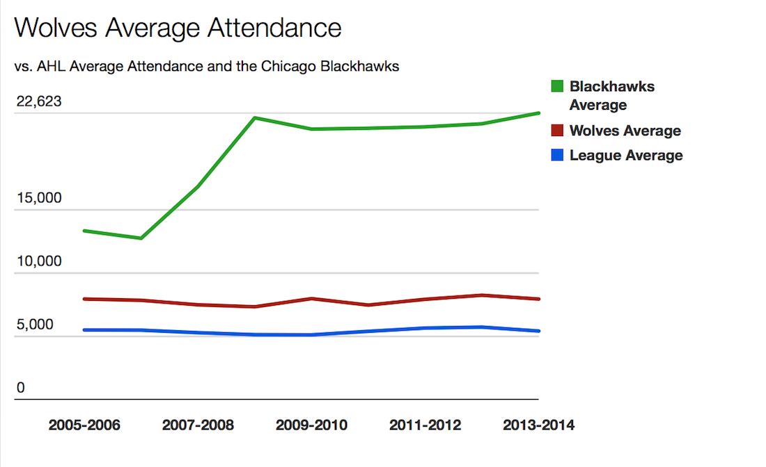 The AHL saw an overall increase in attendance during the 2012-2013 NHL lockout that shortened the season from 82 games to 48 games. (Sara Romano/Medill).