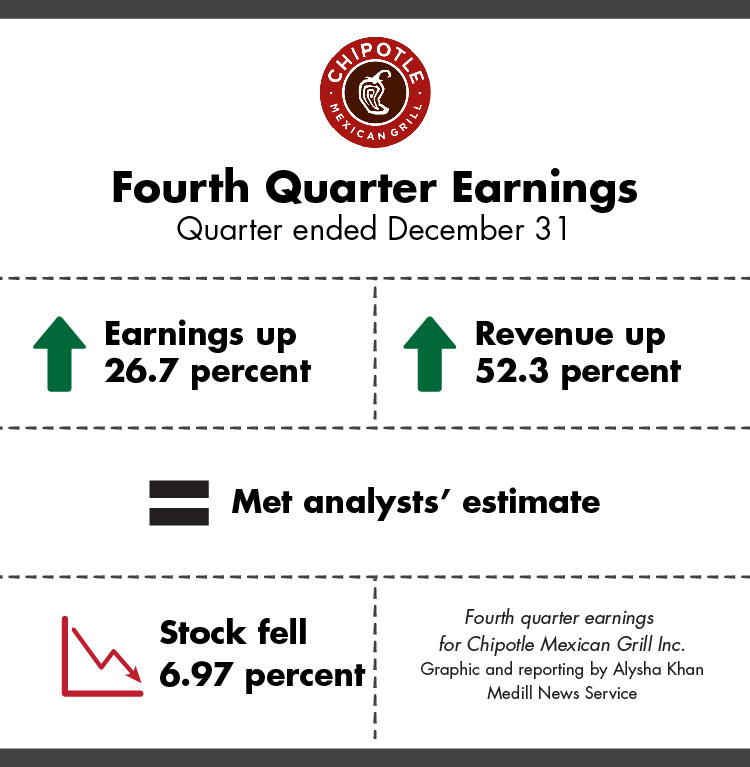 Summary of Chipotle Mexican Grill Inc.'s fourth quarter earnings (Alysha Khan/Medill)