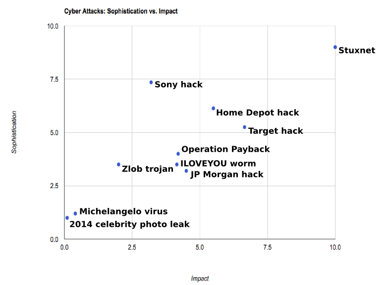 Hacks, worms, distributed denial-of-service attacks, and breaches graphed by sophistication vs. impact.