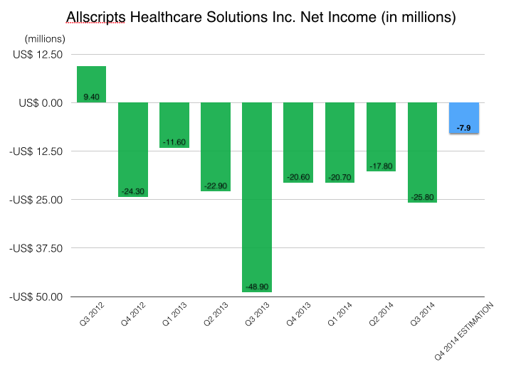 Allscripts hasn't posted a profit since the fourth quarter of 2012, and the analysts estimate it will report a loss of $7.9 million for the fourth quarter of 2014. (Allscripts Healthcare Solutions Inc., Jin Wu/Medill)