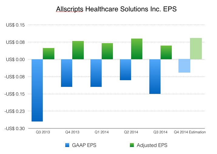 On an adjusted basis, Allscripts did generate profits in the past five quarters and analysts continue to estimate on both GAAP and non-GAAP bases. (Allscripts Healthcare Solutions Inc., Jin Wu/Medill)