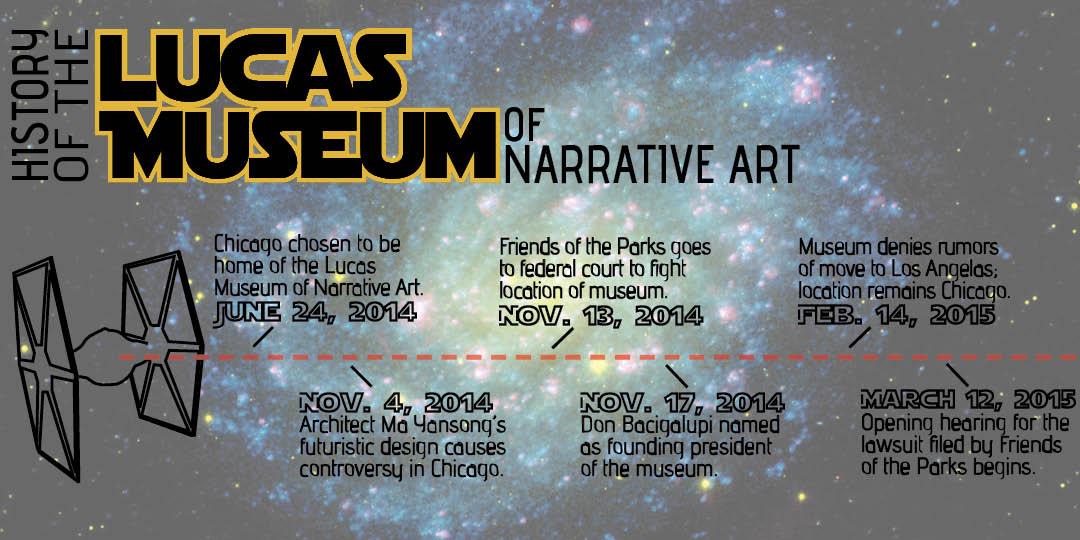 Lucas Museum timeline