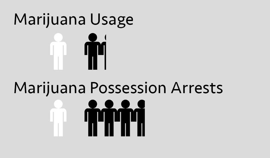 National marijuana usage and arrest rates