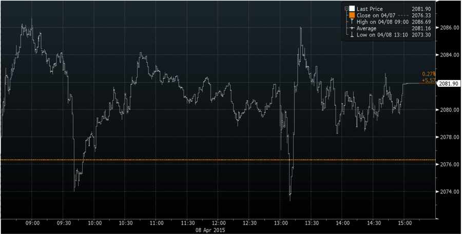 The S&P 500 rebounded to an intraday high after the release of FOMC minutes Wednesday afternoon, before closing at 2081.9. (Bloomberg, Lucy Ren/Medill)