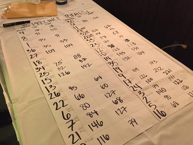 At Susan Garza's campaign headquarters, supports tallied vote totals in the 10th Ward. (Liz Giordano/Medill)