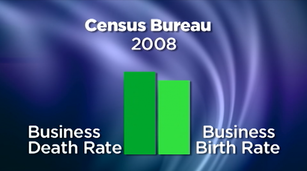 Business death rate more than business birth rate