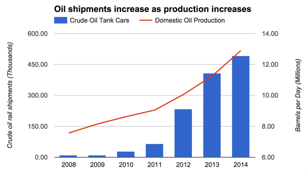 Oil shipments increase as production increases