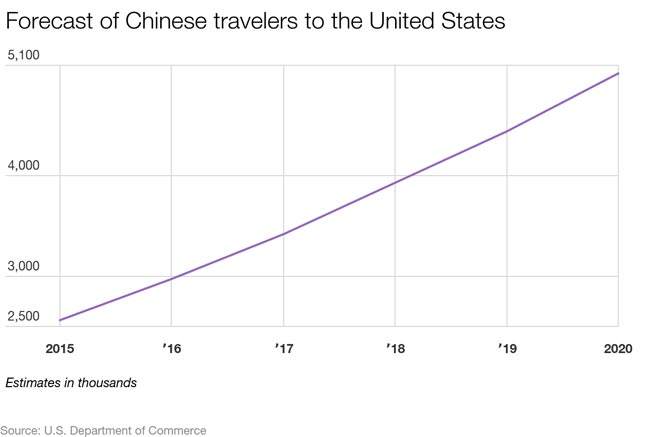 China tourist growth