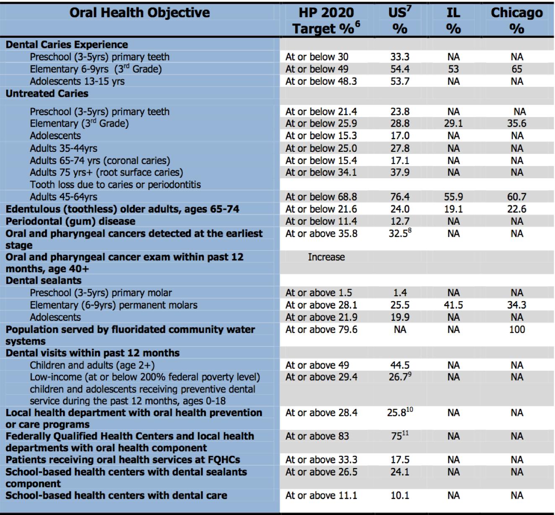 Healthy 2020 Oral Health Objectives - Courtesy of Heartland Alliance