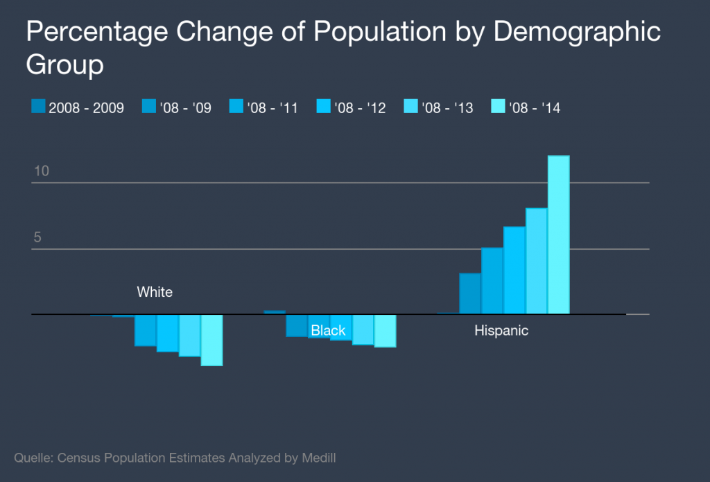 Percentage Change of Population by Demographic Group