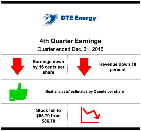 DTE-feature