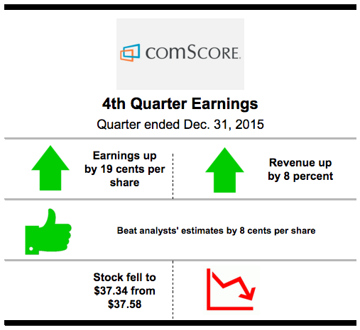 Quarterly earnings, comScore Inc.