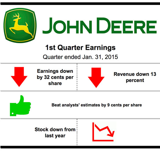 Deere & Co.'s EPS currently sits at 80 cents, 9 cents above analysts' expectations.
