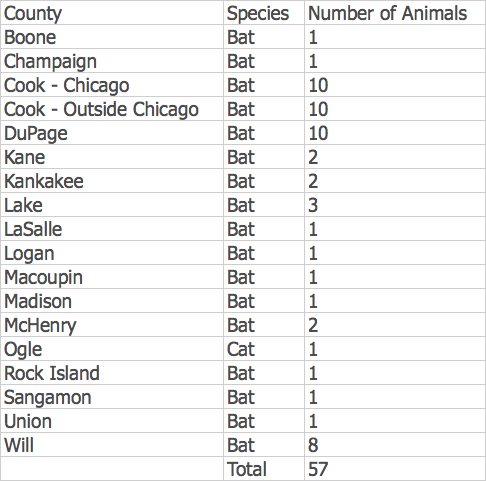 2016 number of rabid animals per county in the state of Illinois.