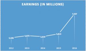 UnitedHealth net earnings from 2012 to 2016 (Rachel Newman/MEDILL)