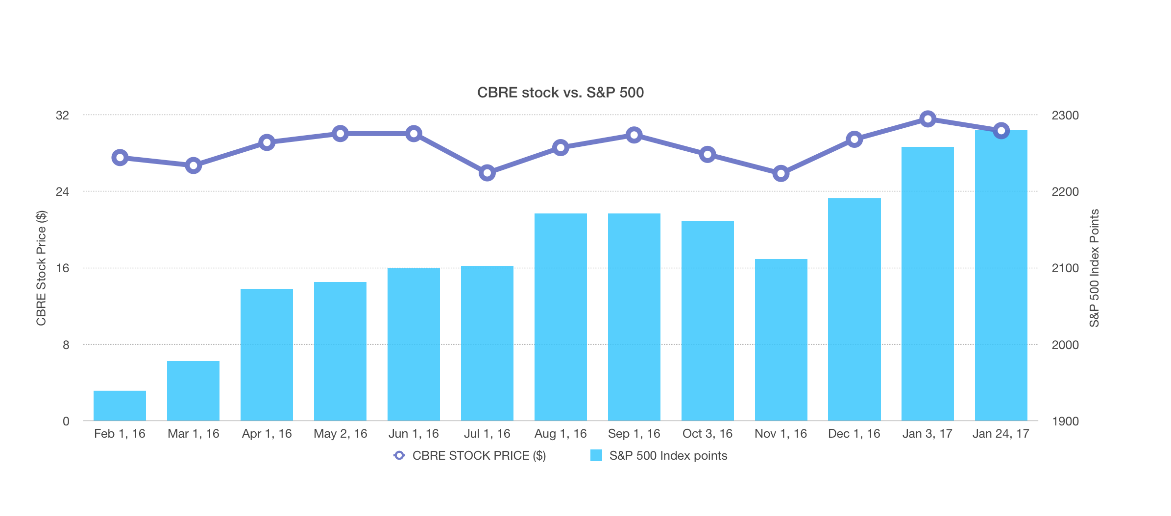 CBRE stock vs S&P 500