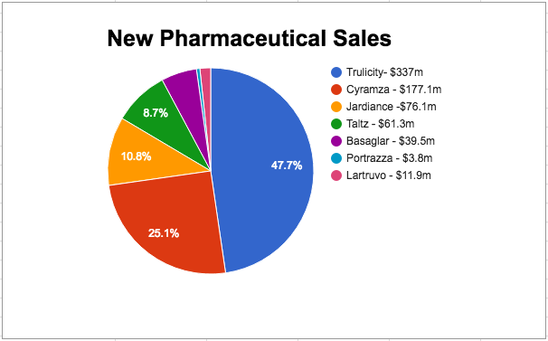 Fourth quarter sales for new pharmaceuticals were driven by diabetes drug Trulicity and cancer drug Cyramza. (Rachel Newman/MEDILL)