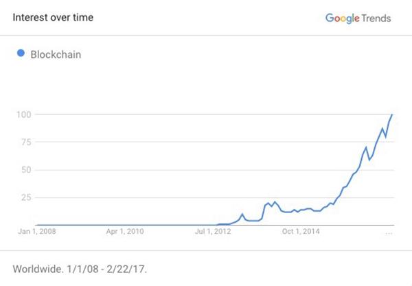 blockchain interest google