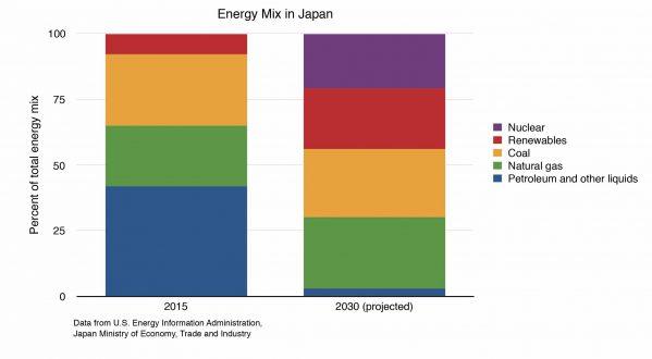 Energy Mix Japan
