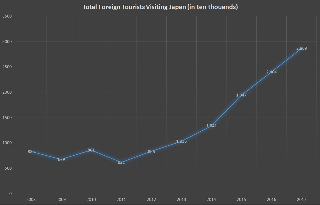 Total foreign tourists visiting Japan
