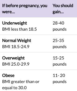 CDC Pregnancy Weight Gain Chart