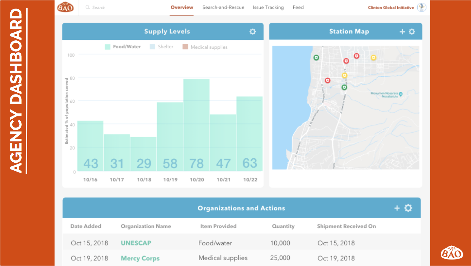 One of the key challenges in disaster relief is coordinating across the multiple parties involved: local volunteers, local governments, international agencies, and individuals. To address this, BAO designed a cloud-based dashboard for individuals to log activities and report item usage. (BAO Team)