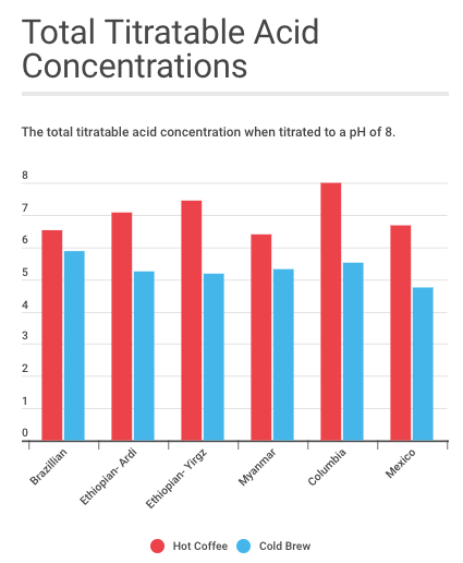 Total titratable acid concentrations in the coffee samples (Colleen Zewe/MEDILL)