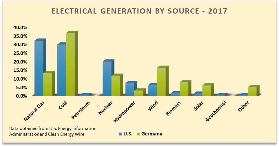 U S  green energy policy could reap results – Germany's policy shows