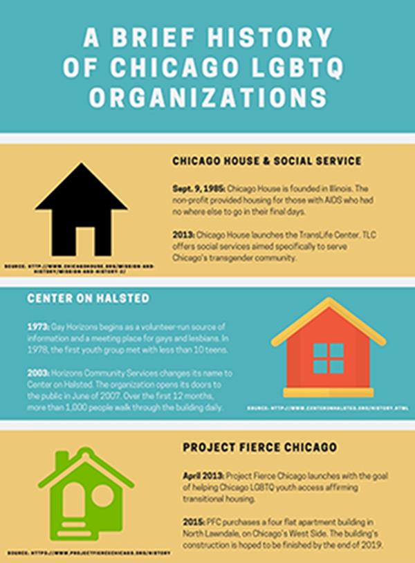 Chicago LGBTQ Organizations